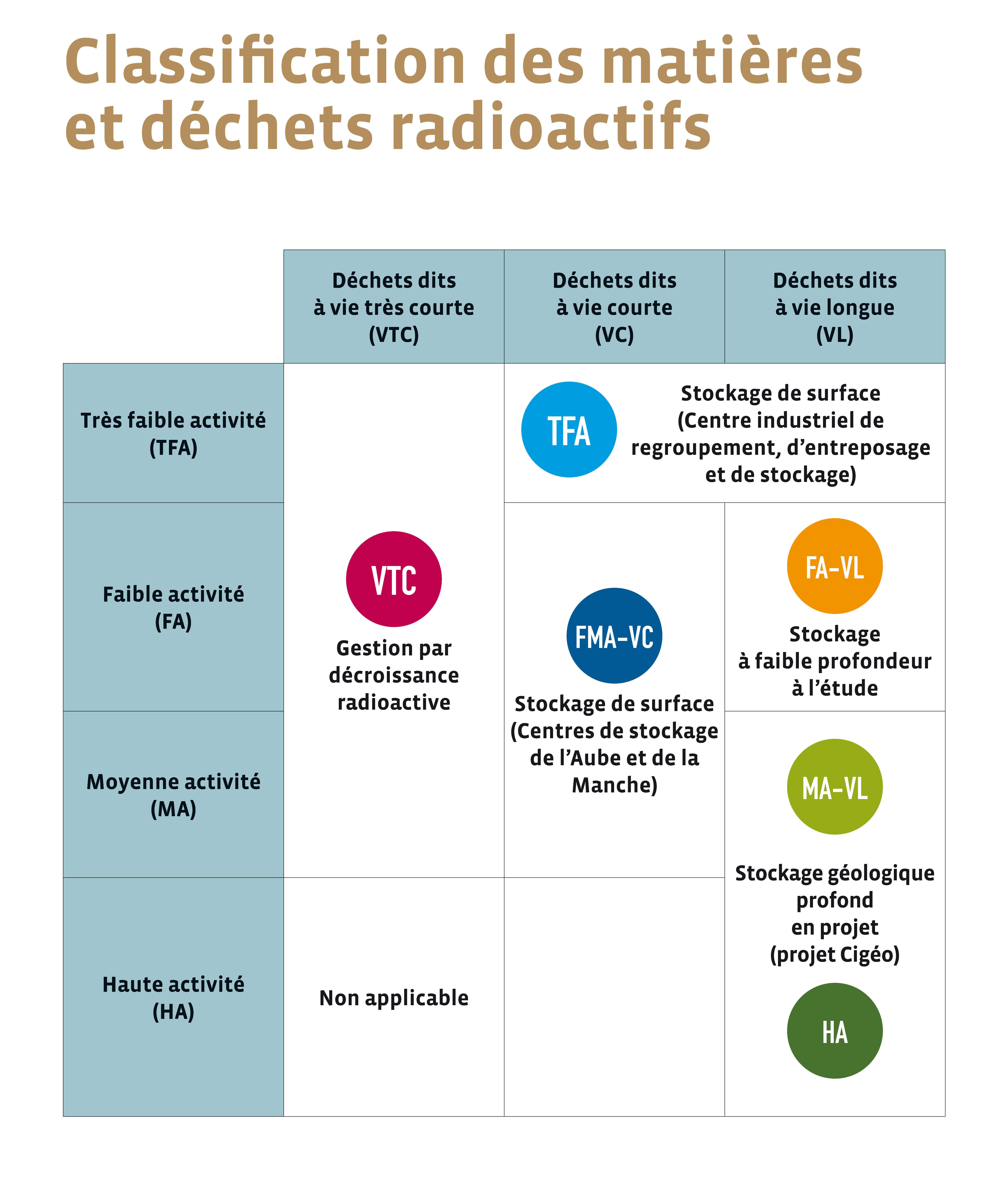 Vitesse radioactive rencontres réponses